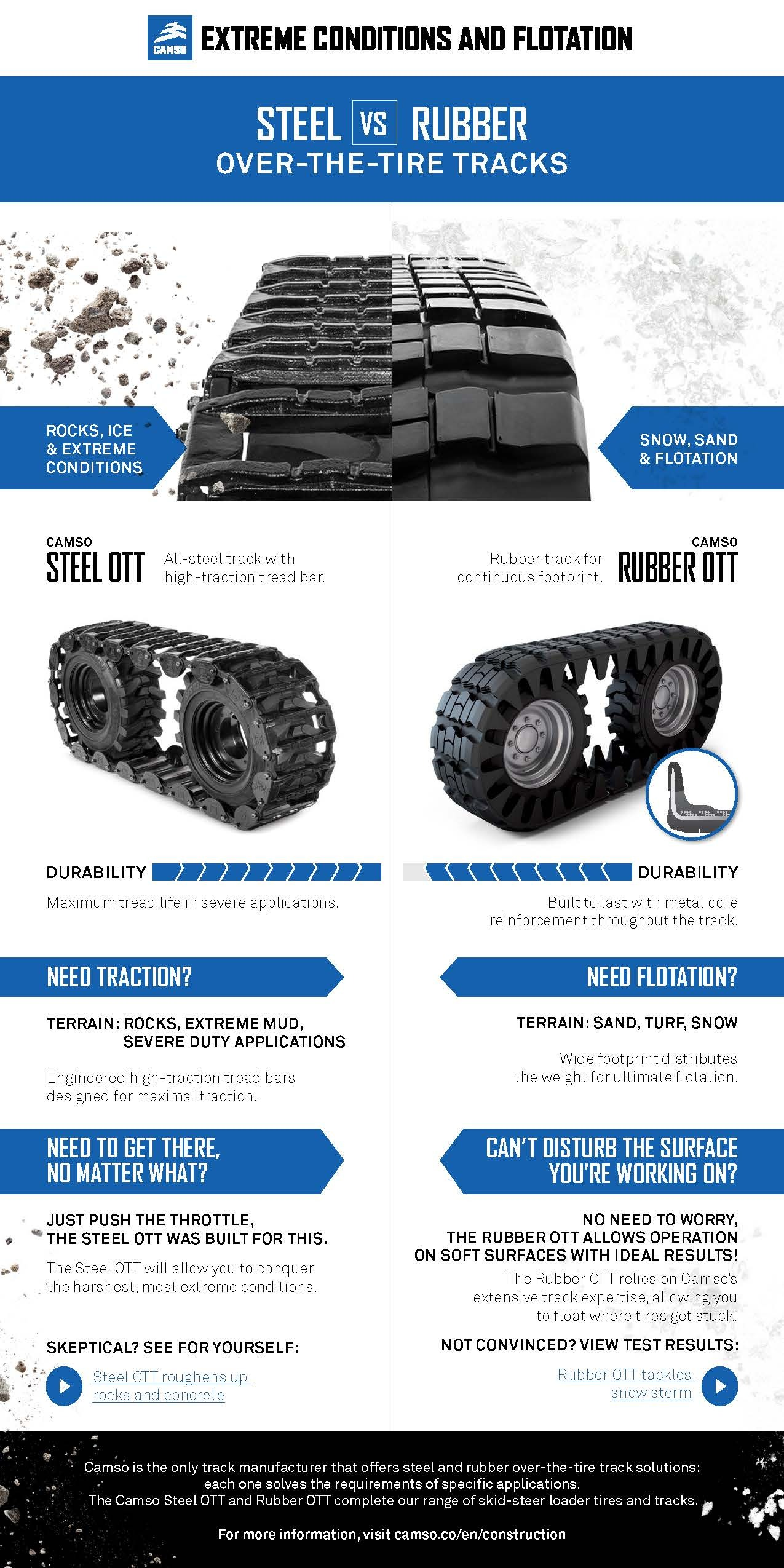 Find The Right Over The Tire Track For Your Skid Steer Loader Camso